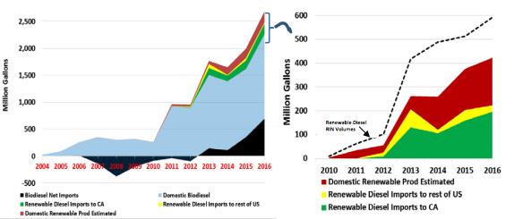 Biofuel Tracker Report